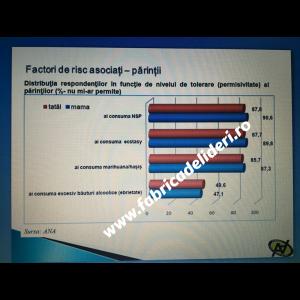Permisivitate tata si mama față de consumul de droguri al elevului clujean.. Sursa: Agenția Națională Antidrog.